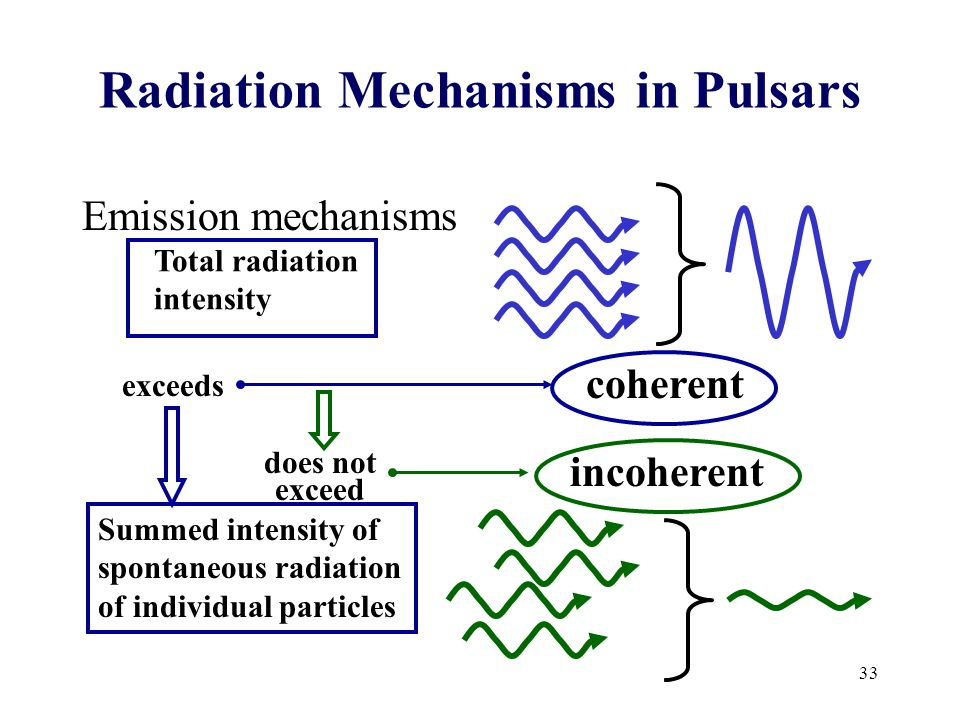 33 Radiation Mechanisms in Pulsars Emission mechanisms Total radiation intensity Summed intensity of spontaneous radiation of individual particles exceeds does not exceed coherent incoherent