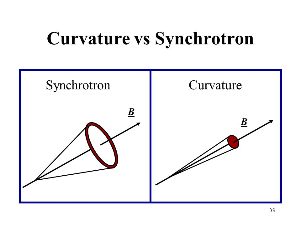 39 Curvature vs Synchrotron Synchrotron Curvature B B