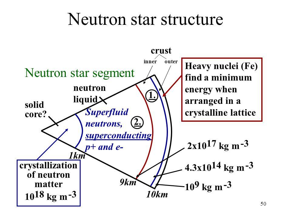 50 Neutron star structure Neutron star segment solid core.