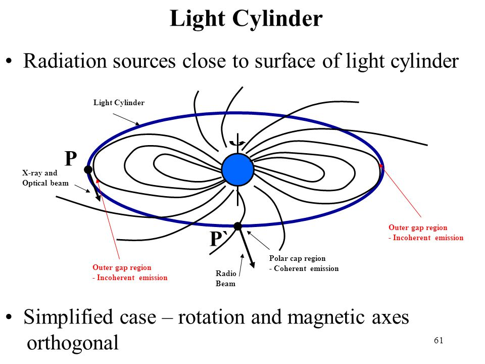 61 Light Cylinder Radiation sources close to surface of light cylinder Simplified case – rotation and magnetic axes orthogonal Outer gap region - Incoherent emission P P` Outer gap region - Incoherent emission X-ray and Optical beam Radio Beam Polar cap region - Coherent emission Light Cylinder