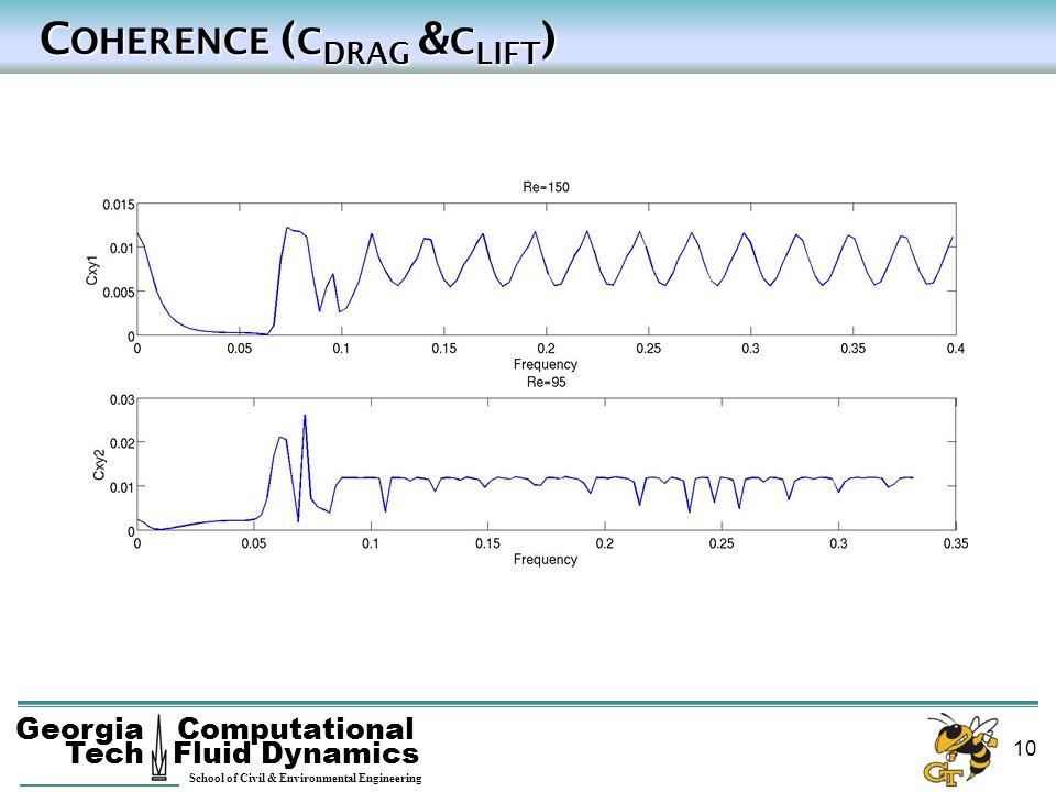 Georgia Tech School of Civil & Environmental Engineering Computational Fluid Dynamics 10 C OHERENCE ( C DRAG & C LIFT ) C OHERENCE ( C DRAG & C LIFT )