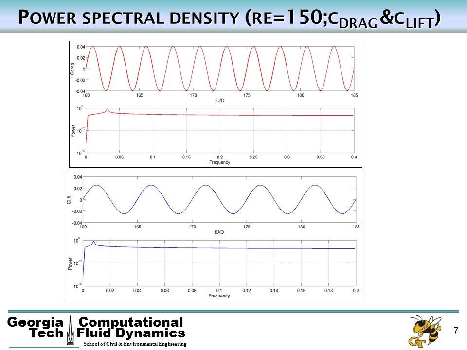 Georgia Tech School of Civil & Environmental Engineering Computational Fluid Dynamics 7 P OWER SPECTRAL DENSITY ( RE =150; C DRAG & C LIFT ) P OWER SP