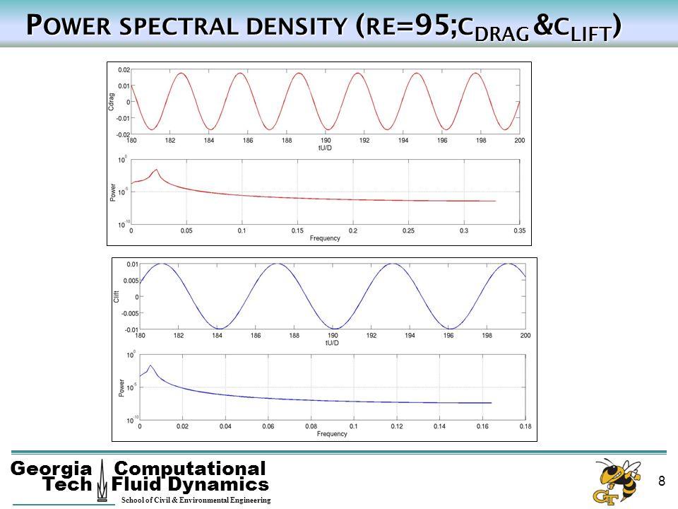 Georgia Tech School of Civil & Environmental Engineering Computational Fluid Dynamics 8 P OWER SPECTRAL DENSITY ( RE =95; C DRAG & C LIFT ) P OWER SPE