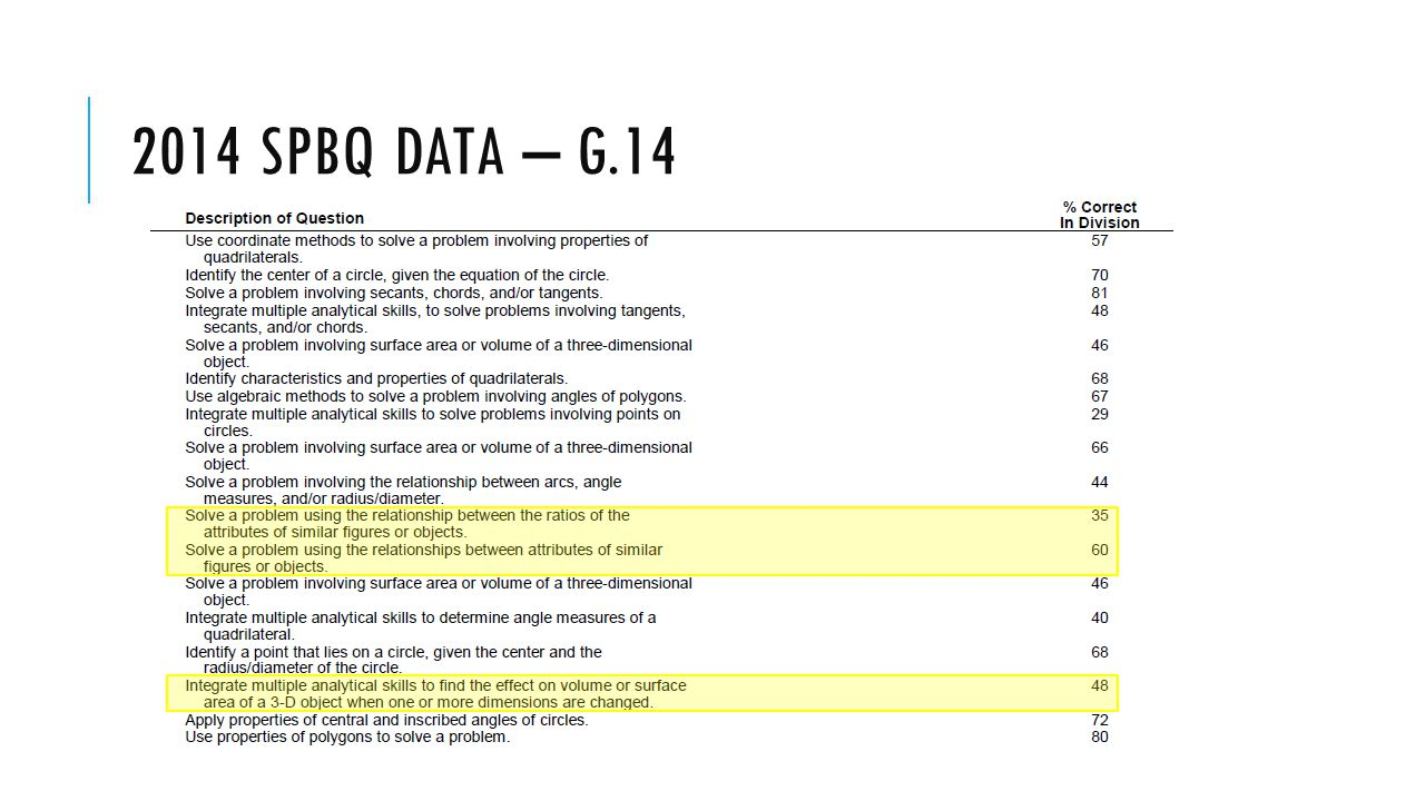 2014 SPBQ DATA – G.14