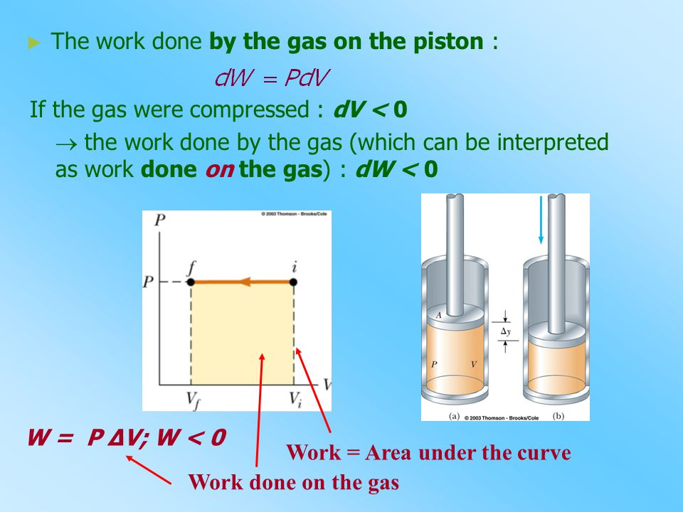 ► The work done by the gas on the piston : If the gas were compressed : dV < 0  the work done by the gas (which can be interpreted as work done on th