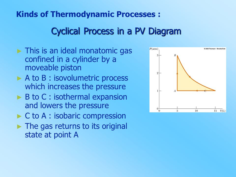 Kinds of Thermodynamic Processes : Cyclical Process in a PV Diagram ► This is an ideal monatomic gas confined in a cylinder by a moveable piston ► A t