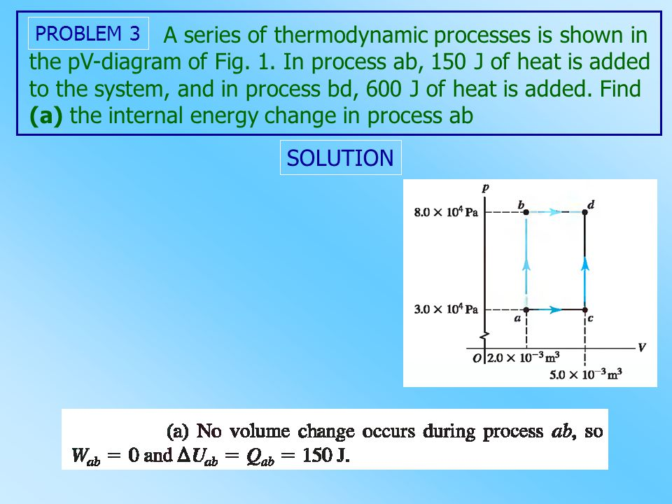 PROBLEM 3 A series of thermodynamic processes is shown in the pV-diagram of Fig. 1. In process ab, 150 J of heat is added to the system, and in proces