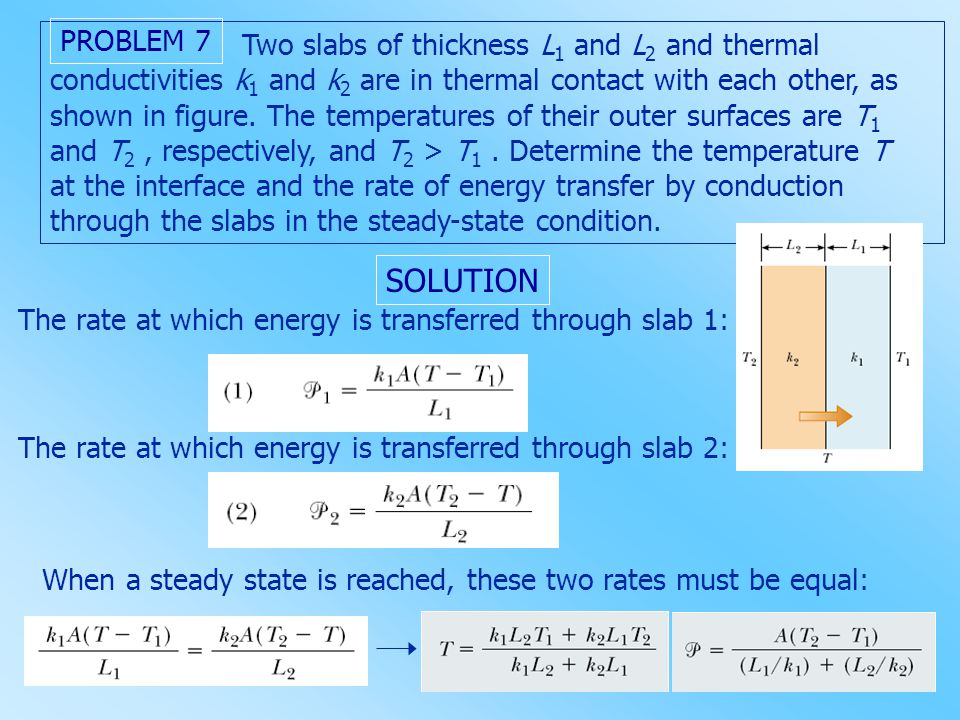 Two slabs of thickness L 1 and L 2 and thermal conductivities k 1 and k 2 are in thermal contact with each other, as shown in figure. The temperatures