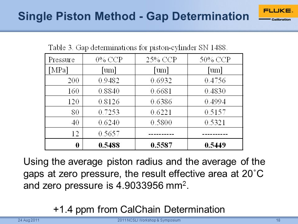 Single Piston Method - Gap Determination 2011 NCSLI Workshop & Symposium18 Using the average piston radius and the average of the gaps at zero pressure, the result effective area at 20˚C and zero pressure is 4.9033956 mm 2.