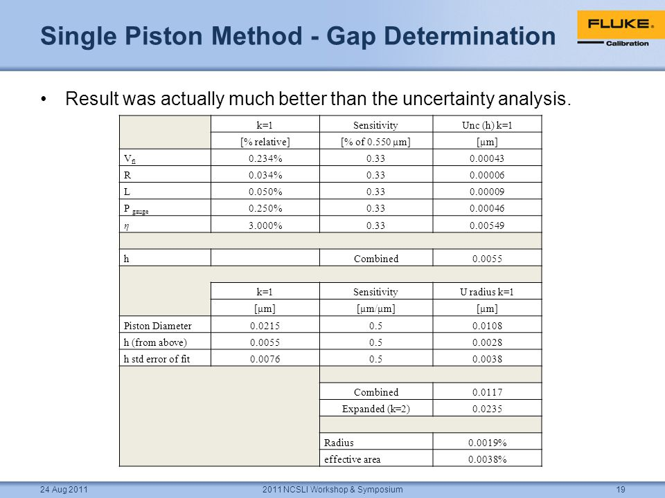 Single Piston Method - Gap Determination Result was actually much better than the uncertainty analysis.