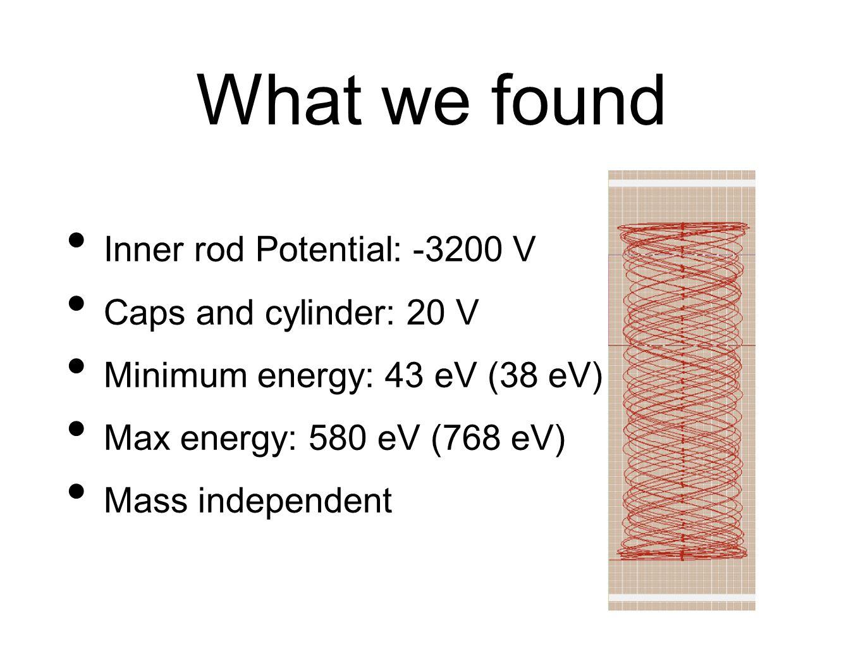 What we found Inner rod Potential: -3200 V Caps and cylinder: 20 V Minimum energy: 43 eV (38 eV) Max energy: 580 eV (768 eV) Mass independent