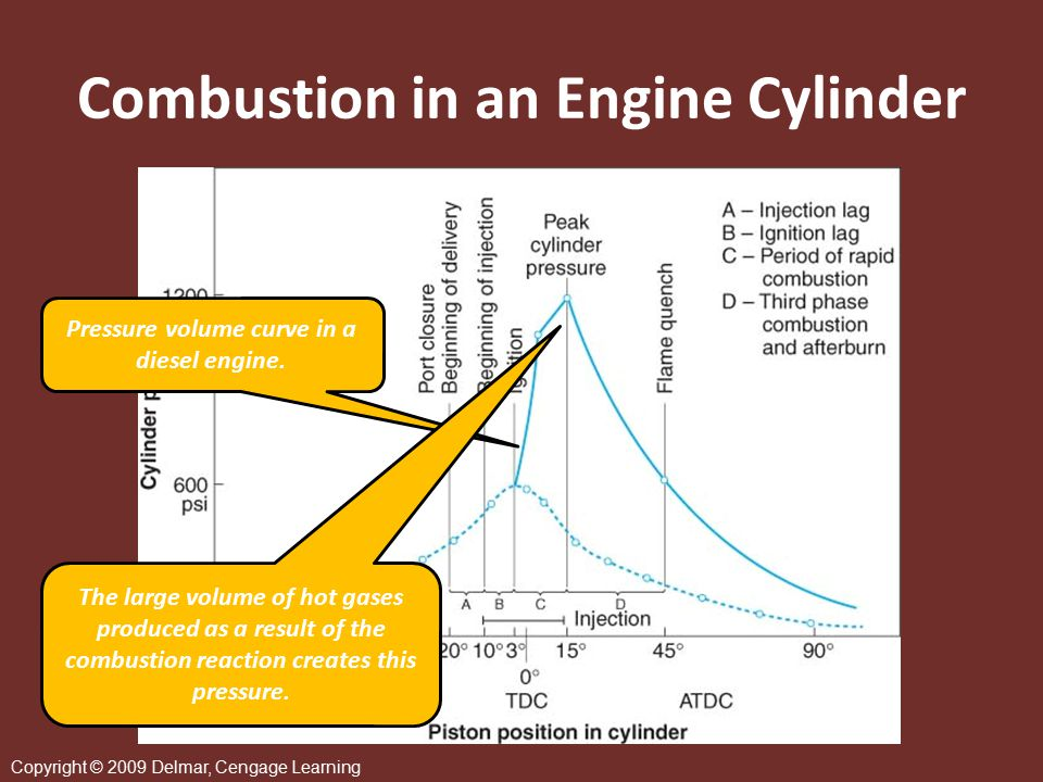 Copyright © 2009 Delmar, Cengage Learning Combustion with Ambient Air  Combustion in an engine cylinder uses the oxygen available in the ambient air mixture  Proportionally the largest ingredient of the reaction is always nitrogen  Ideally nitrogen should remain inert, unaffected by the oxidation of the fuel  When nitrogen is oxidized, NOx are produced Noxious emissions