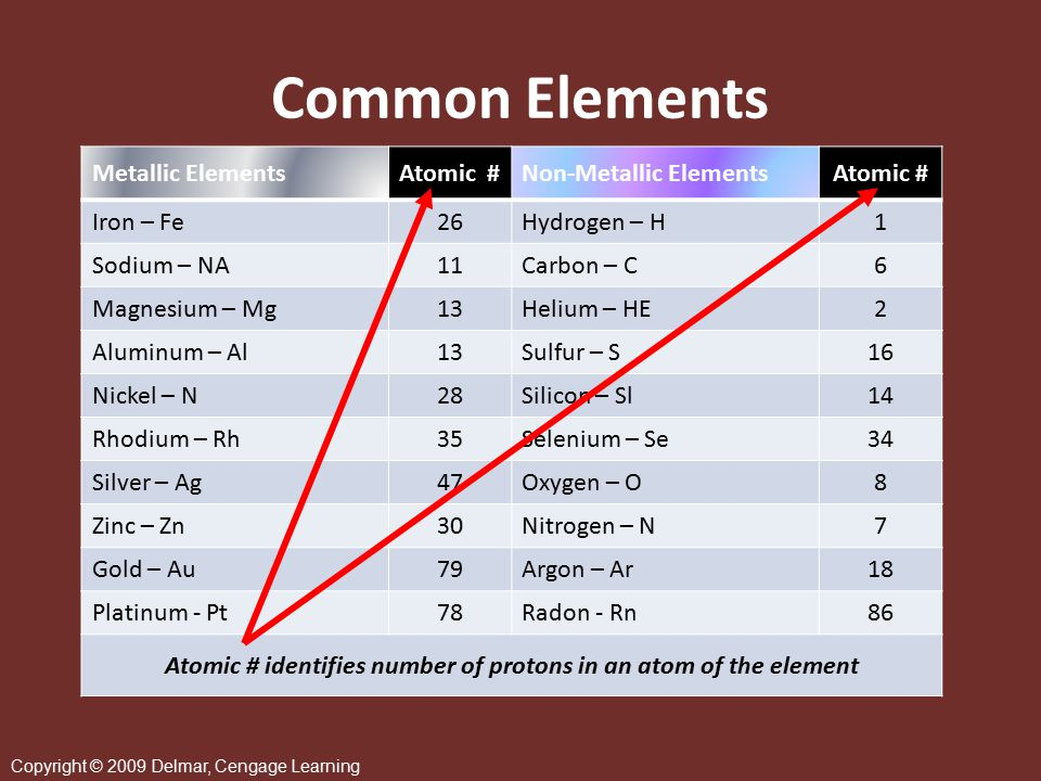Copyright © 2009 Delmar, Cengage Learning Elements  An element is any one of more than 100 substances that cannot be chemically resolved into simpler substances  Elements consist of minute particles known as atoms Examples: Hydrogen Atom Oxygen Atom