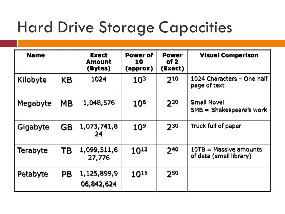 Hard Drive Storage Capacities Name Exact Amount (Bytes) Power of 10 (approx) Power of 2 (Exact) Visual Comparison KilobyteKB1024 10 3 2 10 1024 Charac