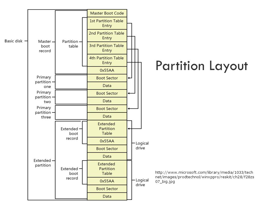 Partition Layout http://www.microsoft.com/library/media/1033/tech net/images/prodtechnol/winxppro/reskit/ch28/f28zs 07_big.jpg