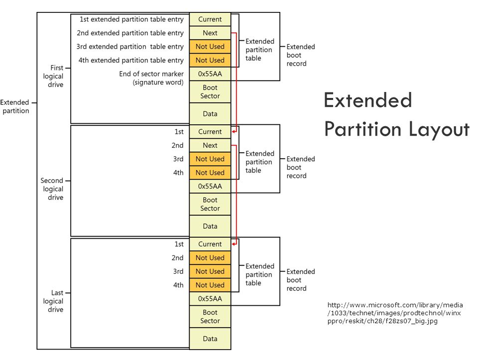Extended Partition Layout http://www.microsoft.com/library/media /1033/technet/images/prodtechnol/winx ppro/reskit/ch28/f28zs07_big.jpg