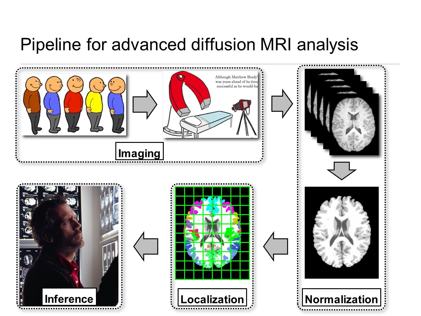 Inference Pipeline for advanced diffusion MRI analysis Imaging Normalization Localization