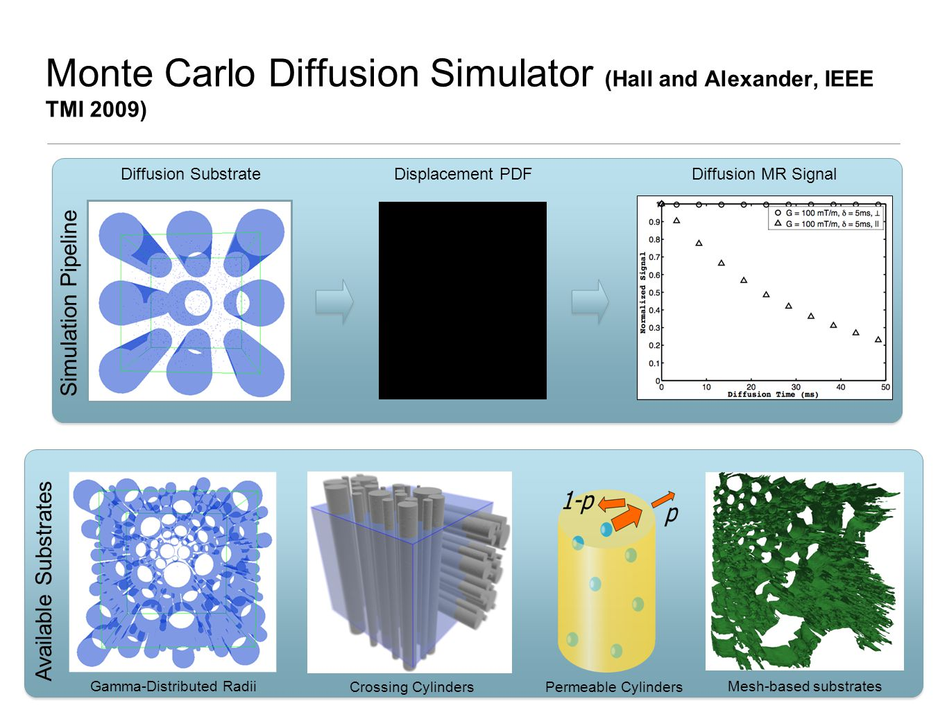 Monte Carlo Diffusion Simulator (Hall and Alexander, IEEE TMI 2009) Available Substrates Gamma-Distributed Radii Crossing Cylinders Mesh-based substrates Permeable Cylinders Diffusion SubstrateDisplacement PDFDiffusion MR Signal Simulation Pipeline