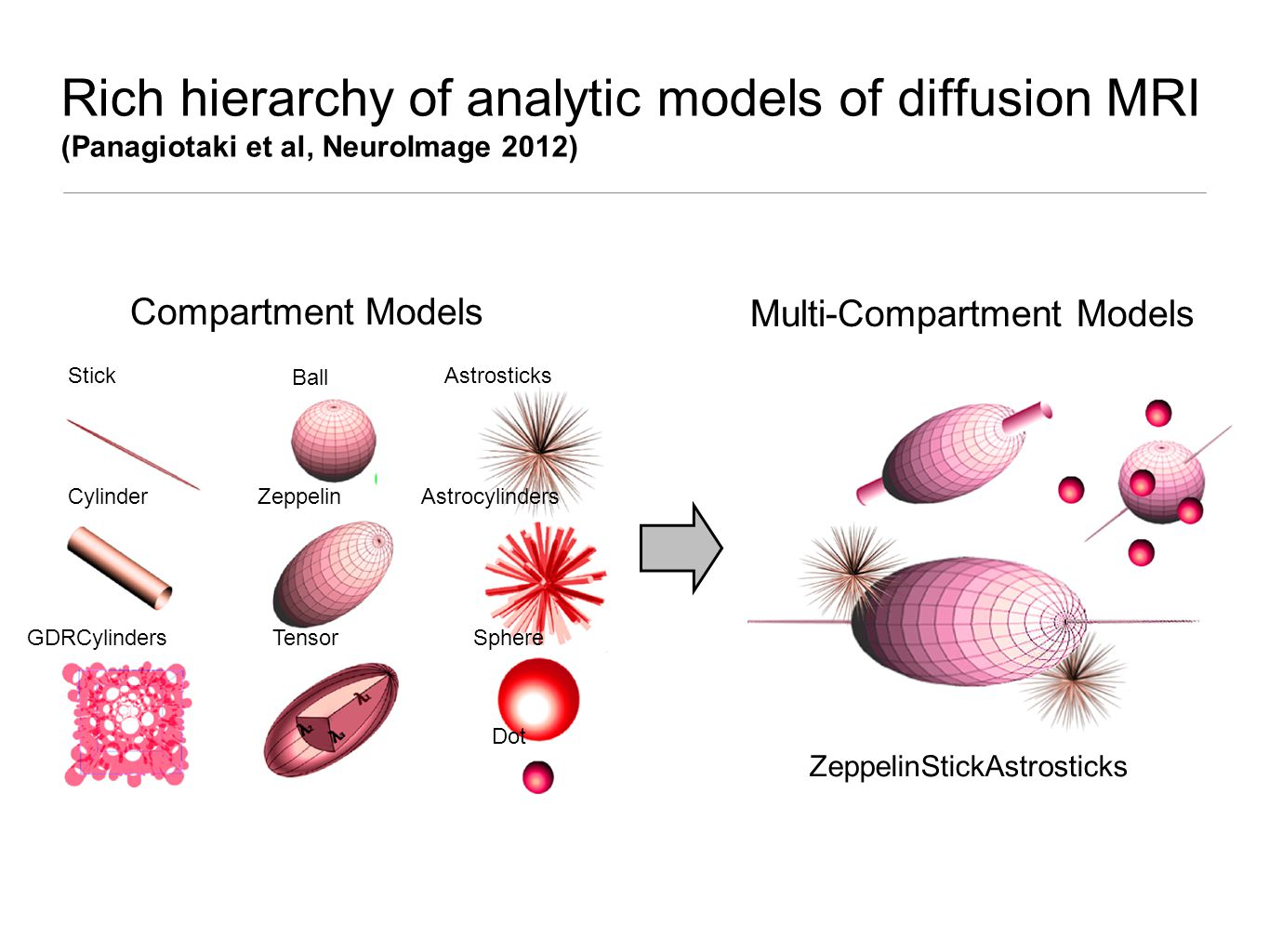Rich hierarchy of analytic models of diffusion MRI (Panagiotaki et al, NeuroImage 2012) Stick Cylinder GDRCylinders Ball Astrosticks Astrocylinders Sphere Dot Zeppelin Tensor Compartment Models ZeppelinStickAstrosticks Multi-Compartment Models