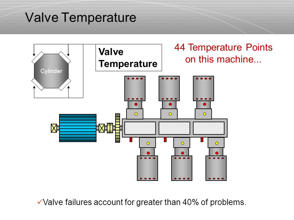 Cylinder Valve failures account for greater than 40% of problems. 44 Temperature Points on this machine... Valve Temperature