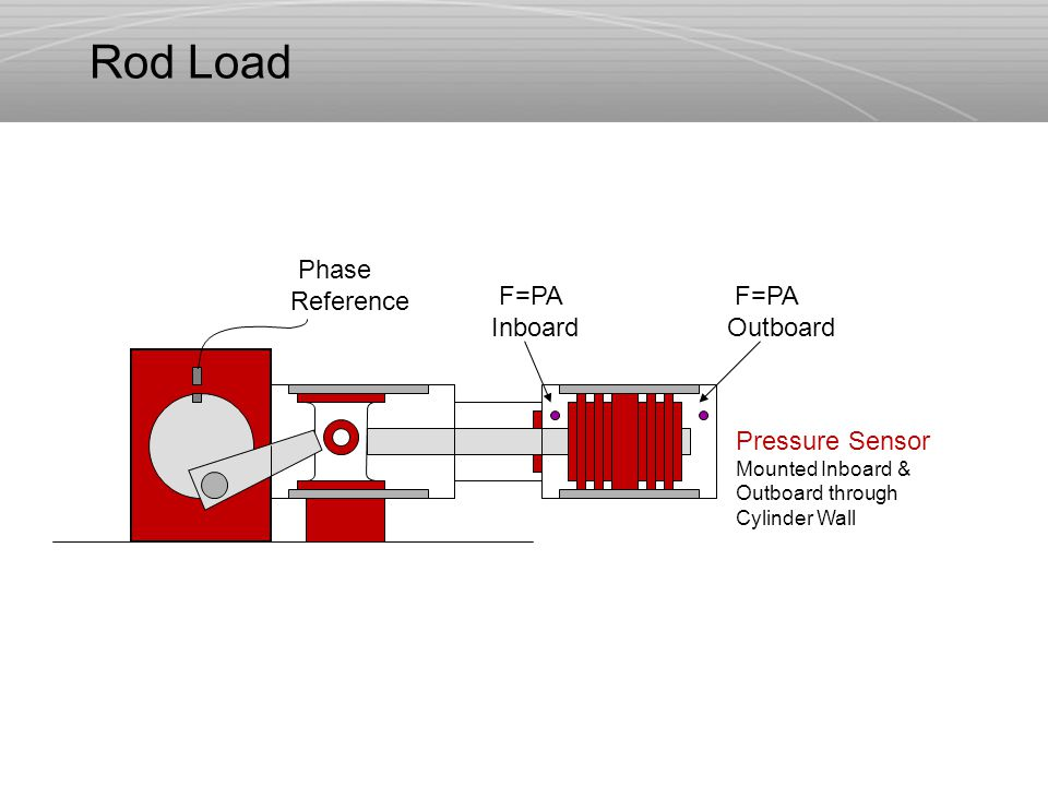 F=PA Inboard F=PA Outboard Phase Reference Pressure Sensor Mounted Inboard & Outboard through Cylinder Wall Rod Load