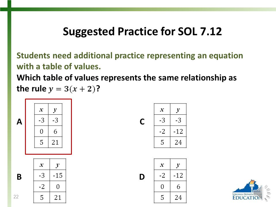 21 Representing Relationships SOL 7.12 The student will represent relationships with tables, graphs, rules, and words.