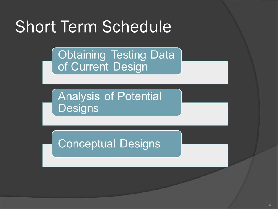 Short Term Schedule 14 Obtaining Testing Data of Current Design Analysis of Potential Designs Conceptual Designs