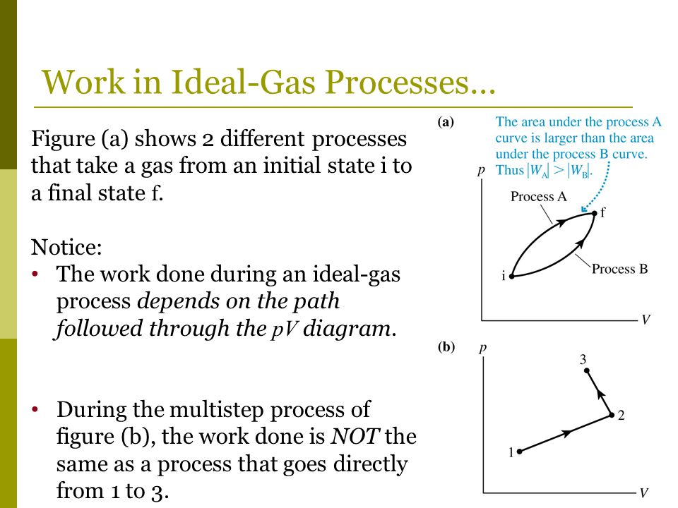 Work in Ideal-Gas Processes… Figure (a) shows 2 different processes that take a gas from an initial state i to a final state f.