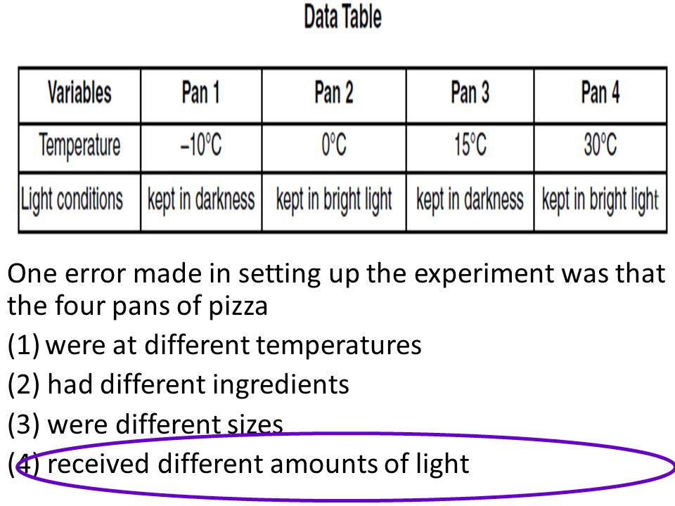One error made in setting up the experiment was that the four pans of pizza (1)were at different temperatures (2) had different ingredients (3) were d