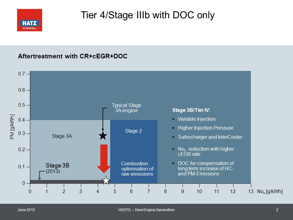 Tier 4/Stage IIIb with DOC only June 2012H50TIC – New Engine Generation2 0.7 0.6 0.5 0.4 0.3 0.2 0.1 0 012345678910111213 No x [g/kWh] PM [g/kWh] Stage 3B (2013) Typical Stage 3A engine  Variable Injection  Higher Injection Pressure  Turbocharger and InterCooler  No x reduction with higher cEGR rate  DOC for compensation of long term increase of HC- and PM-Emissions Stage 3B/Tier IV: Stage 2 Stage 3A Combustion optimisation of raw emissions Aftertreatment with CR+cEGR+DOC
