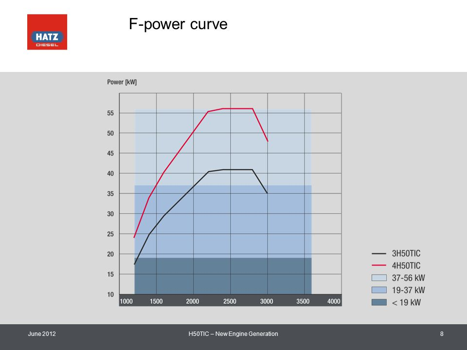 F-power curve June 2012H50TIC – New Engine Generation8