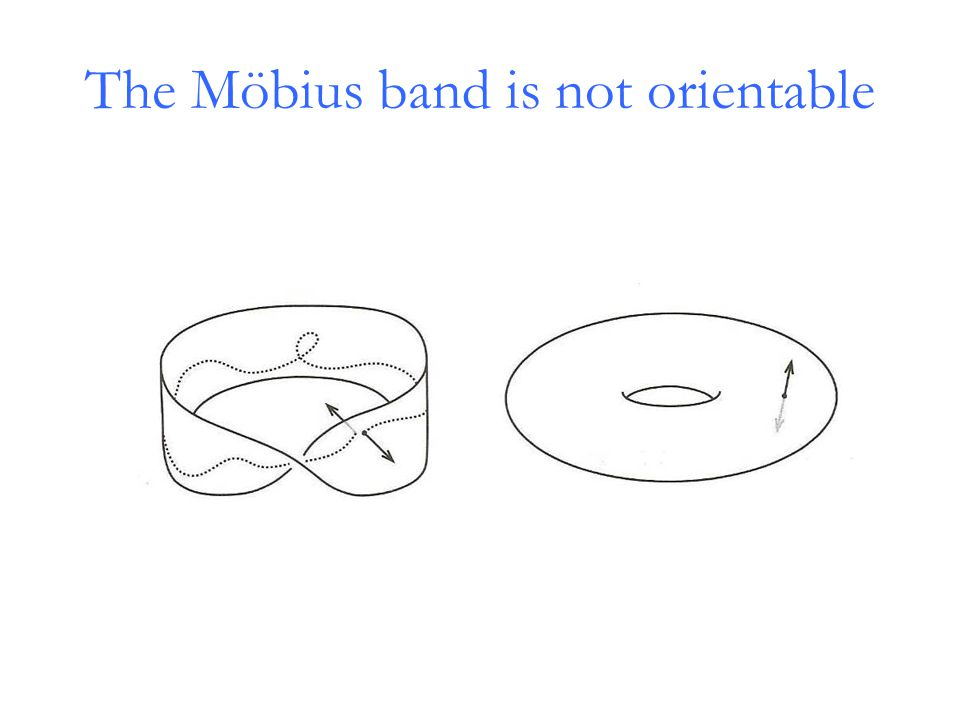 The Möbius band is not orientable