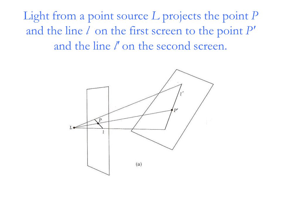 Light from a point source L projects the point P and the line l on the first screen to the point P′ and the line l′ on the second screen.