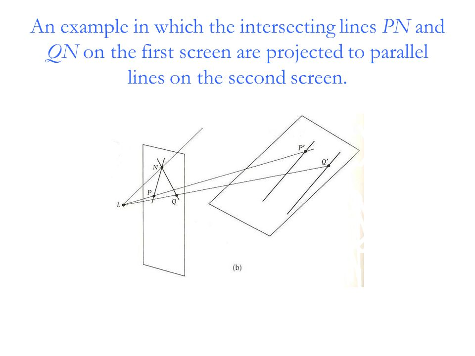 An example in which the intersecting lines PN and QN on the first screen are projected to parallel lines on the second screen.