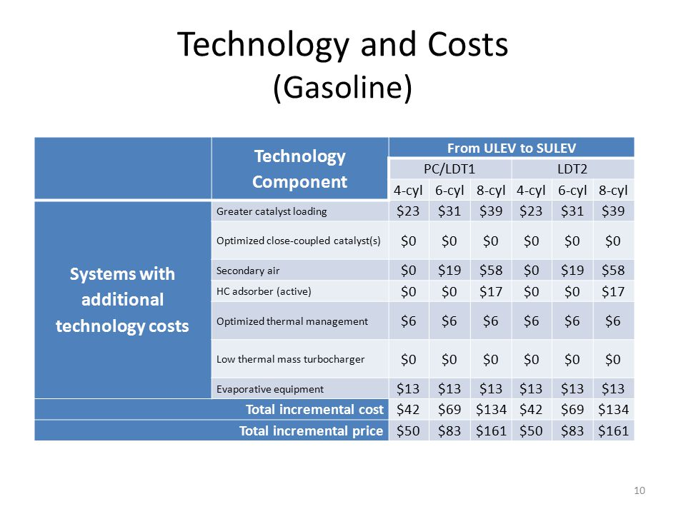 Technology and Costs (Gasoline) Technology Component From ULEV to SULEV PC/LDT1LDT2 4-cyl6-cyl8-cyl4-cyl6-cyl8-cyl Systems with additional technology costs Greater catalyst loading $23$31$39$23$31$39 Optimized close-coupled catalyst(s) $0 Secondary air $0$19$58$0$19$58 HC adsorber (active) $0 $17$0 $17 Optimized thermal management $6 Low thermal mass turbocharger $0 Evaporative equipment $13 Total incremental cost$42$69$134$42$69$134 Total incremental price$50$83$161$50$83$161 10