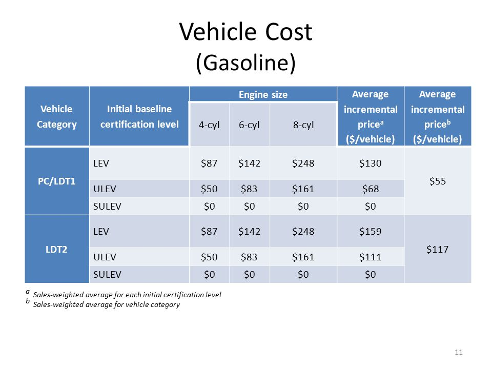 Vehicle Cost (Gasoline) Vehicle Category Initial baseline certification level Engine size Average incremental price a ($/vehicle) Average incremental price b ($/vehicle) 4-cyl6-cyl8-cyl PC/LDT1 LEV$87$142$248$130 $55 ULEV$50$83$161$68 SULEV$0 LDT2 LEV$87$142$248$159 $117 ULEV$50$83$161$111 SULEV$0 11 a Sales-weighted average for each initial certification level b Sales-weighted average for vehicle category
