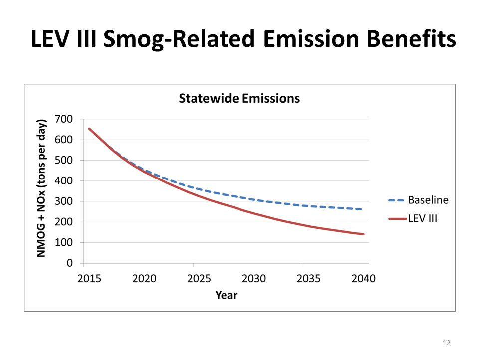 LEV III Smog-Related Emission Benefits 12