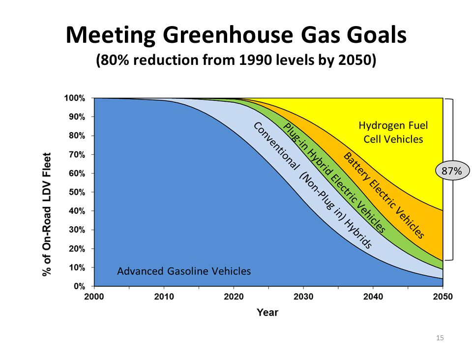 Meeting Greenhouse Gas Goals (80% reduction from 1990 levels by 2050) 15