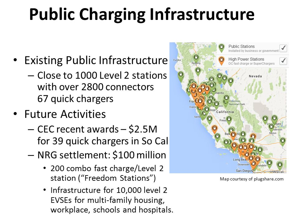 Public Charging Infrastructure Existing Public Infrastructure – Close to 1000 Level 2 stations with over 2800 connectors 67 quick chargers Future Activities – CEC recent awards – $2.5M for 39 quick chargers in So Cal – NRG settlement: $100 million 200 combo fast charge/Level 2 station ( Freedom Stations ) Infrastructure for 10,000 level 2 EVSEs for multi-family housing, workplace, schools and hospitals.