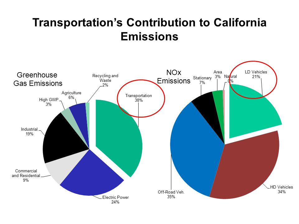 Transportation's Contribution to California Emissions