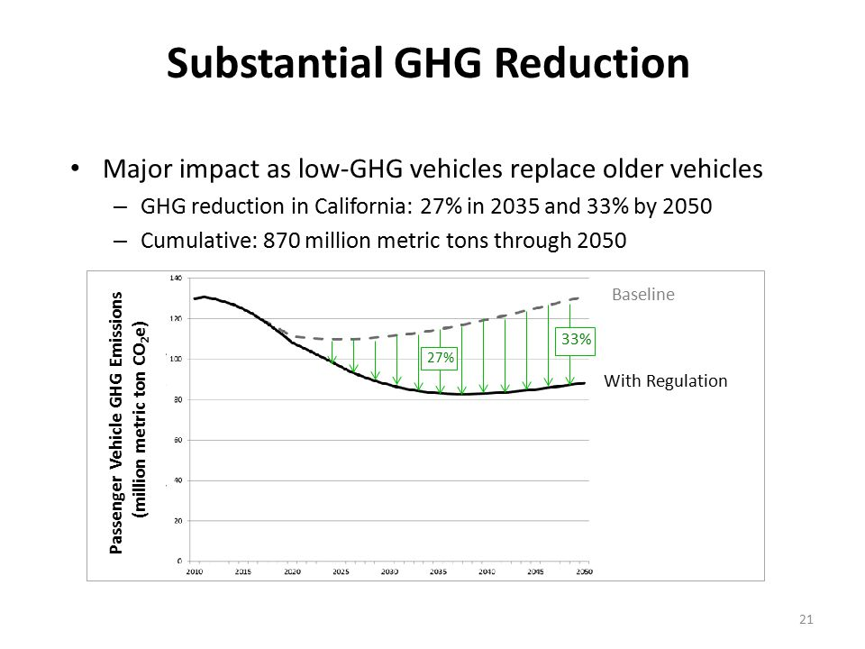 21 Substantial GHG Reduction Major impact as low-GHG vehicles replace older vehicles – GHG reduction in California: 27% in 2035 and 33% by 2050 – Cumulative: 870 million metric tons through 2050 Baseline With Regulation Passenger Vehicle GHG Emissions (million metric ton CO 2 e) 27% 33%