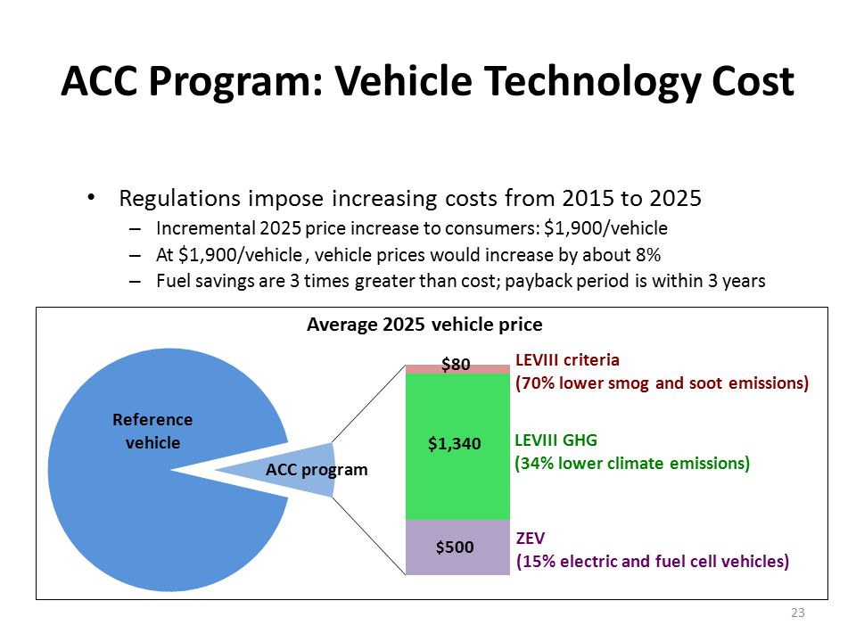 23 ACC Program: Vehicle Technology Cost Regulations impose increasing costs from 2015 to 2025 – Incremental 2025 price increase to consumers: $1,900/vehicle – At $1,900/vehicle, vehicle prices would increase by about 8% – Fuel savings are 3 times greater than cost; payback period is within 3 years Average 2025 vehicle price