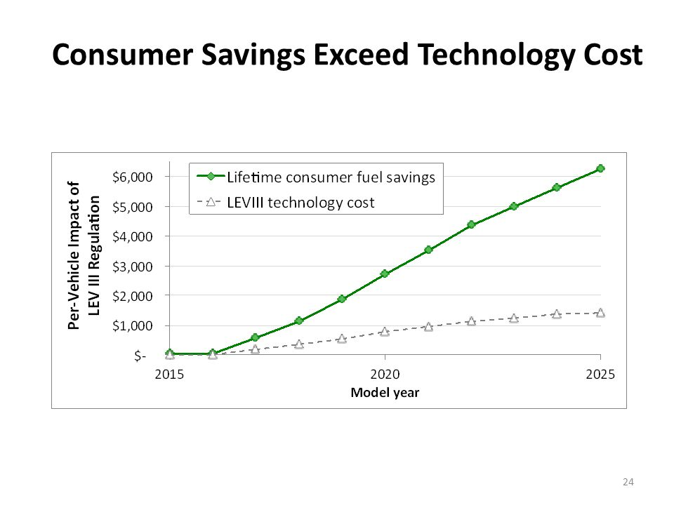 24 Consumer Savings Exceed Technology Cost
