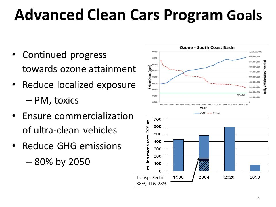 Advanced Clean Cars Program Goals Continued progress towards ozone attainment Reduce localized exposure – PM, toxics Ensure commercialization of ultra-clean vehicles Reduce GHG emissions – 80% by 2050 8 Transp.