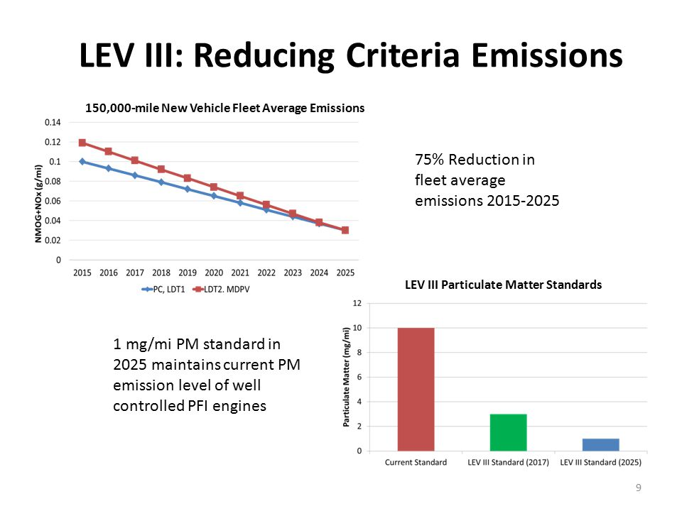 LEV III: Reducing Criteria Emissions 9 150,000-mile New Vehicle Fleet Average Emissions 75% Reduction in fleet average emissions 2015-2025 1 mg/mi PM standard in 2025 maintains current PM emission level of well controlled PFI engines LEV III Particulate Matter Standards