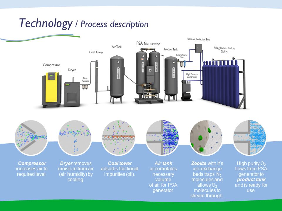 Technology / Process description Compressor increases air to required level.