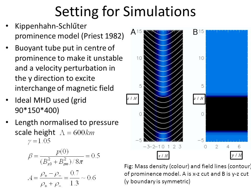 Setting for Simulations Kippenhahn-Schlűter prominence model (Priest 1982) Buoyant tube put in centre of prominence to make it unstable and a velocity perturbation in the y direction to excite interchange of magnetic field Ideal MHD used (grid 90*150*400) Length normalised to pressure scale height Fig: Mass density (colour) and field lines (contour) of prominence model.