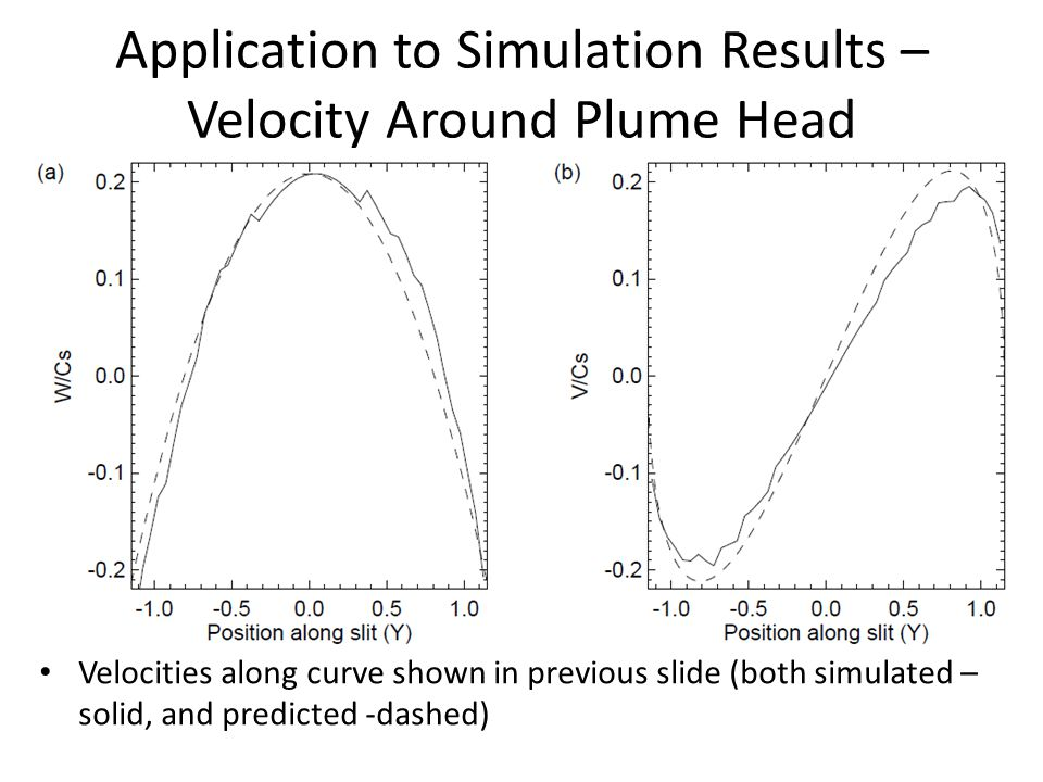 Application to Simulation Results – Velocity Around Plume Head Velocities along curve shown in previous slide (both simulated – solid, and predicted -dashed)