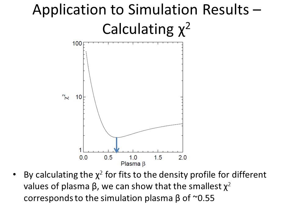 Application to Simulation Results – Calculating χ 2 By calculating the χ 2 for fits to the density profile for different values of plasma β, we can show that the smallest χ 2 corresponds to the simulation plasma β of ~0.55