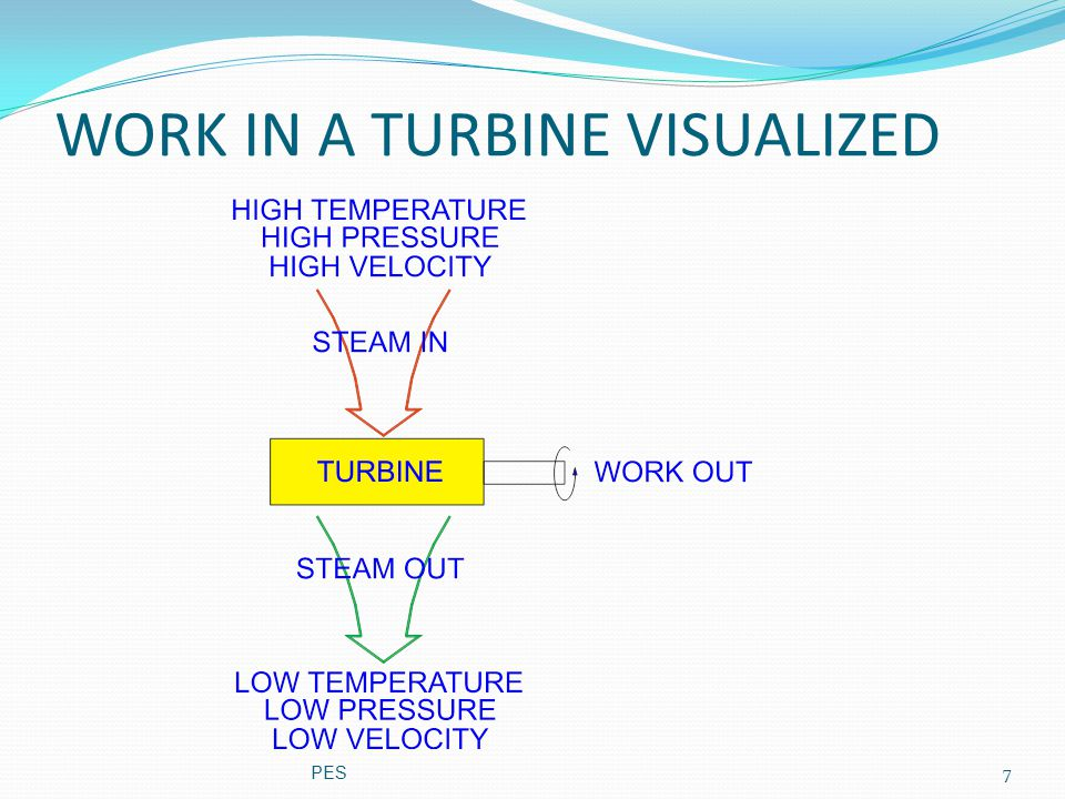 Turbine efficiency Schematic diagram outlining the difference between an impulse and a 50% reaction turbine To maximize turbine efficiency the steam is expanded, doing work, in a number of stages.